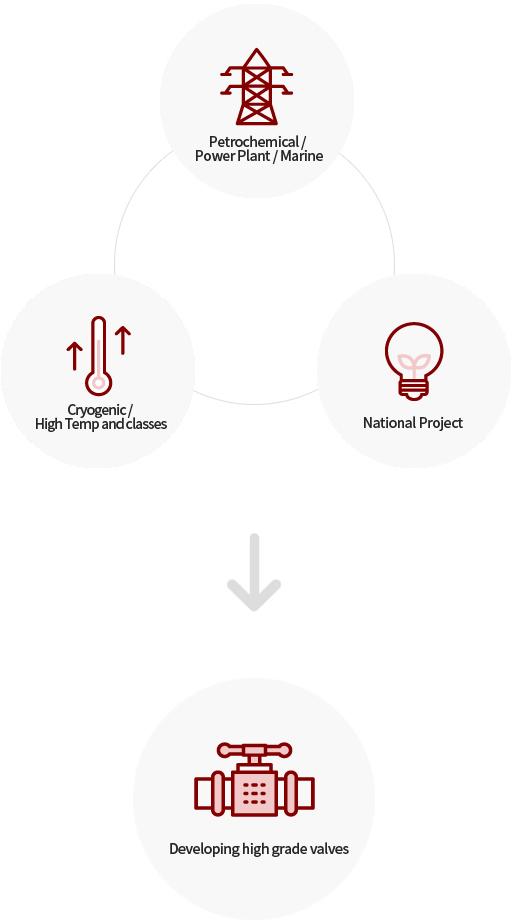 석유화학/발전/해양·초저온/고온,고압·국책과제→고부가가치용 밸브 개발